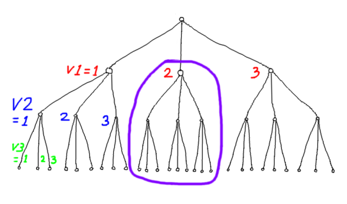 Search Tree for three variables each with a domain of three elements.