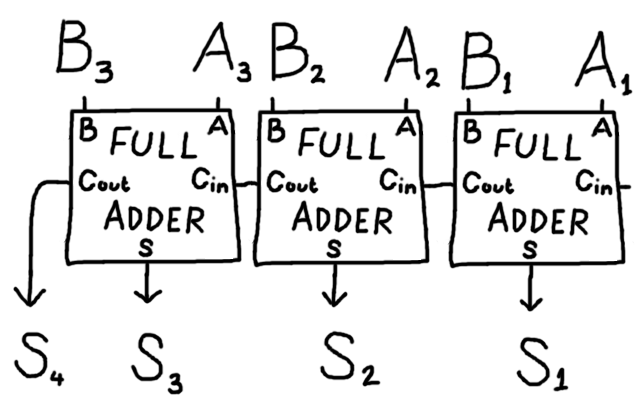 binaryaddition